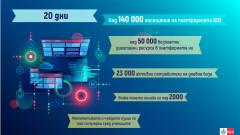 140 000 ползват електронни учебни ресурси