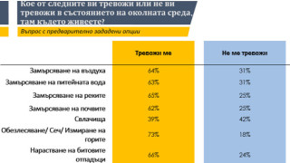 73% от българите се притесняват от сечта и измирането на горите