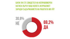 Несигурност и тревога сред журналистите улавя анкета на АЕЖ