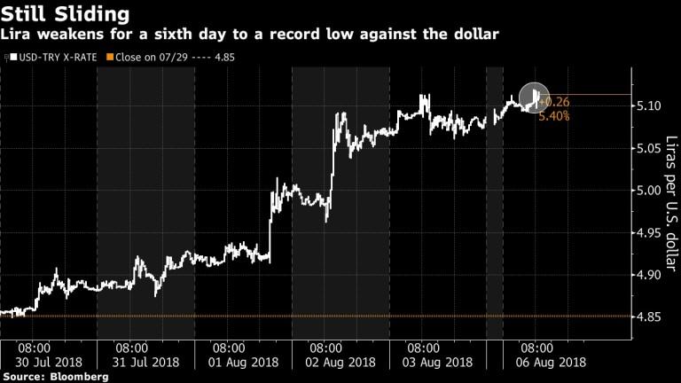 Лирата пада за 6-и пореден ден, достигайки до рекордно дъно срещу долара