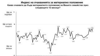 Българите с надежда в икономиката, но без доверие във властта