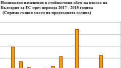 НСИ отчита почти 11% ръст на износа за ЕС
