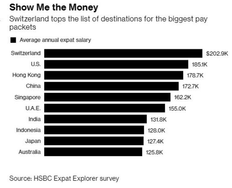 Швейцария остава страната с най-добри заплати за чужденци в света