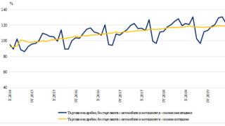 Оборотът в търговията на дребно нараства с 1,2% в сравнение с 2018 г.