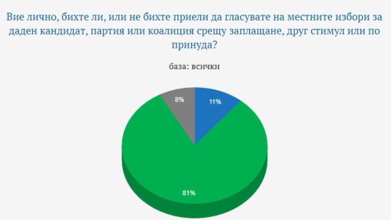 11% от българите заявяват, че са готови да продадат гласи