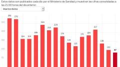Под 100 починали от коронавирус в Испания за първи път от два месеца