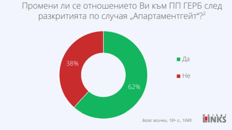 """62% от българите са разочаровани от ГЕРБ заради """"Апартаментгейт"""", отчита """"Маркет линкс"""""""
