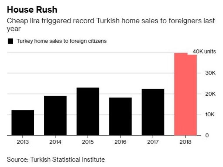 Евтината лира донесе бум на покупките на жилища от чужденци в Турция