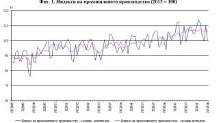 С 2% намалява индексът на промишленото производство