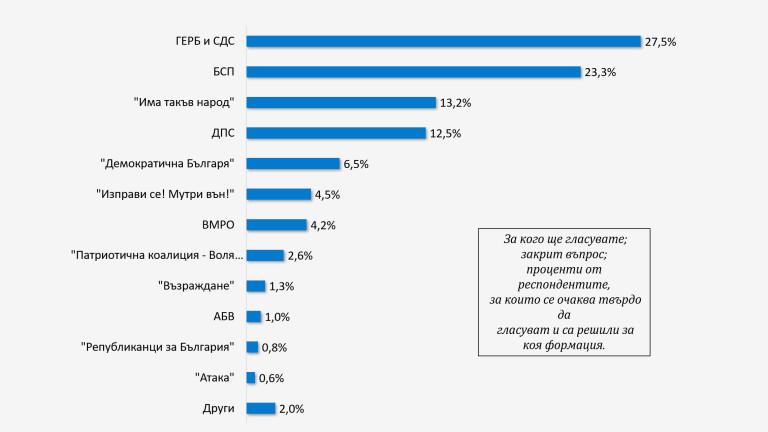 """53% от българите декларират пред """"Галъп"""", че ще гласуват"""