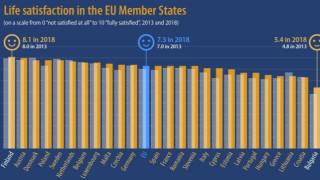 Българите - най-неудовлетворени от живота си в ЕС
