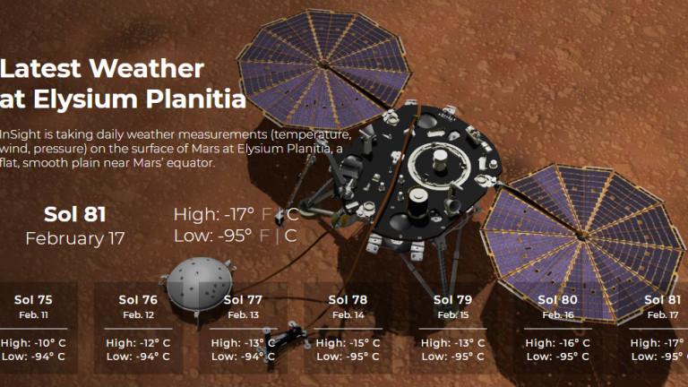 Снимка: Прогноза за времето - Марс