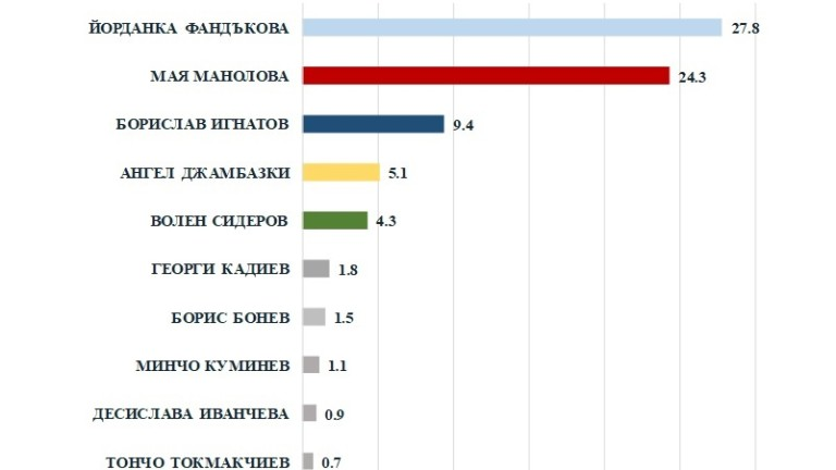 47% искат нов кмет на София, Фандъкова води с 3,5% на Манолова