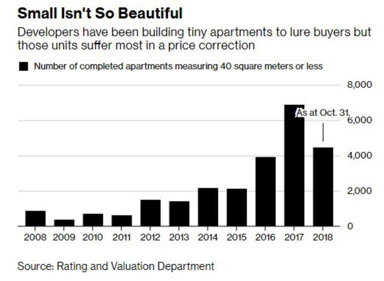 Малките апартаменти вече не пораждат силен интерес сред купувачите