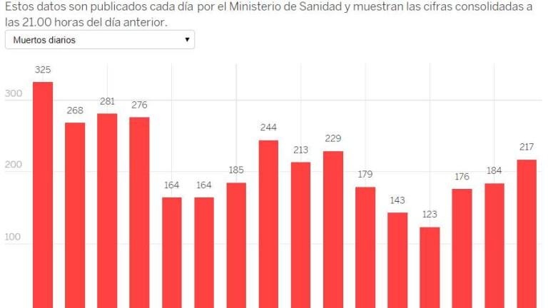 5% от населението на Испания и 4,4% от французите са с коронавирус