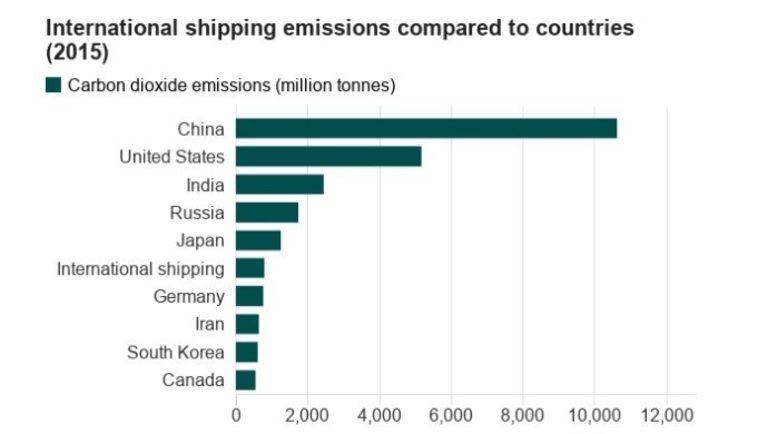 Международното корабоплаване е 6-ият най-голям замърсител в света