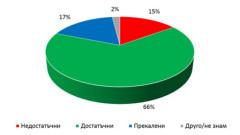 Лекарите и учителите получиха доверието на българите
