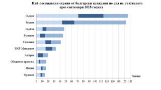 Българите пътували най-много за Гърция през септември