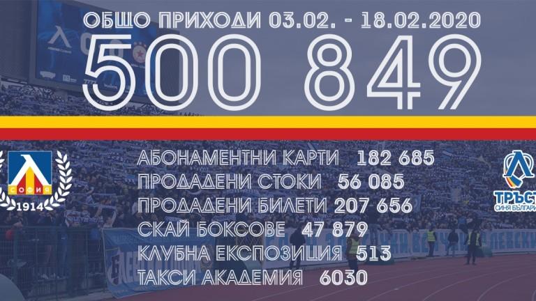 Левски отчете приходи от малко над половин милион лева за две седмици