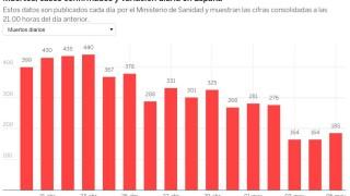 За трети пореден ден починалите от Covid-19 в Испания са под 200