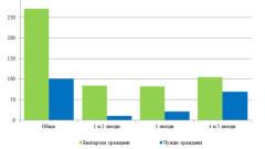 37.5 млн. лв., или с 12.5% повече приходи от нощувки през ноември 2017 г.