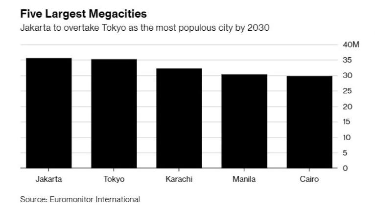 Джакарта ще изпревари Токио като най-населен град в света