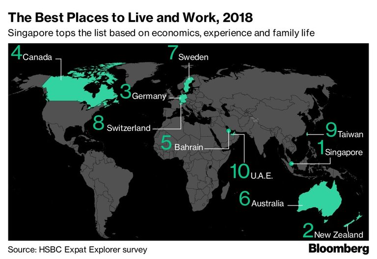 Сингапур е най-подходящото място като работна среда, заплащане и семеен живот