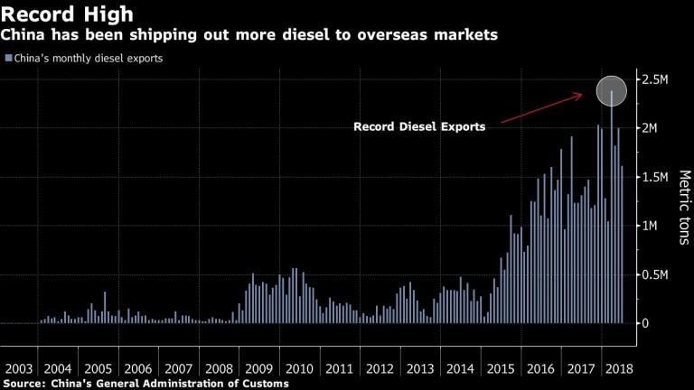 Китай изнася рекордни количества дизел за отвъдморските си пазари