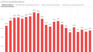 Увеличение на починалите от коронавирус в Испания