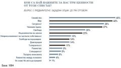 Българите масово искат голяма роля на държавата, но данъците им да не се вдигат