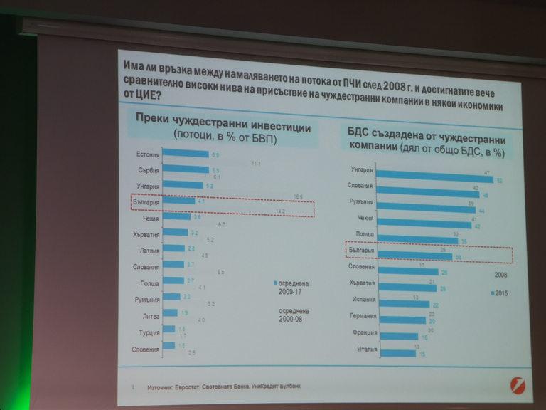 Макар и с по-малко чужди инвестиции, в България и ЦИЕ се създава повече добавена стойност след кризата от 2008 г.