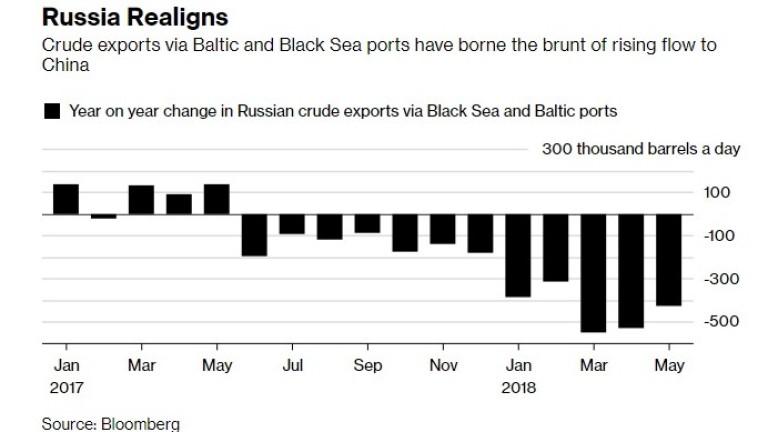 Русия изпраща все повече нефт към Китай и все по-малко към Европа