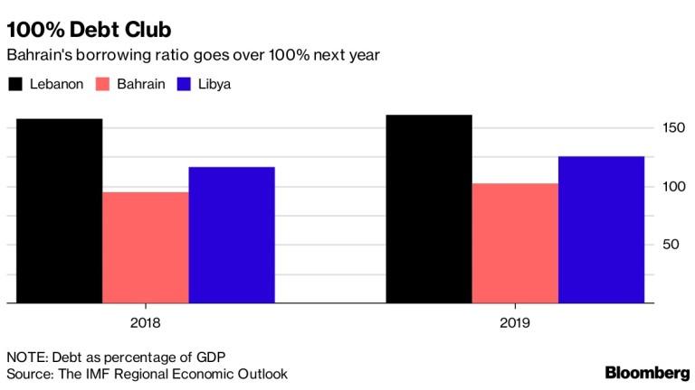 Дългът на Бахрейн ще надхвърли 100% от БВП