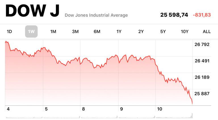 Едноседмично движение на Dow Jones