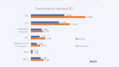 Маркет линкс отчита лека мобилизация за евроизборите