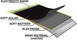 Гъвкава батерия със слънчево зареждане