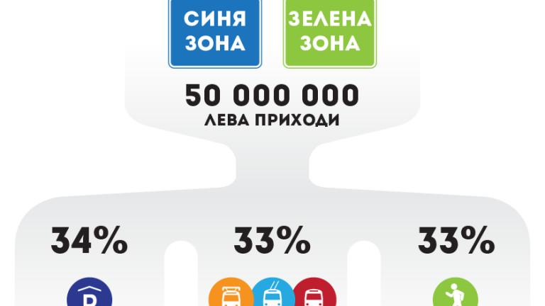 """От """"Спаси София"""" настояват за многоетажни паркинги"""