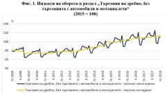 С 0.9% се увеличава оборотът в търговията на дребно