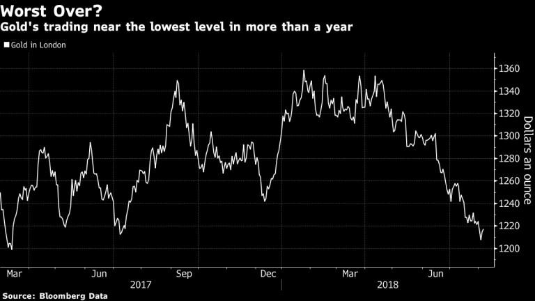 Спадът в цената на златото изглежда е към своя край
