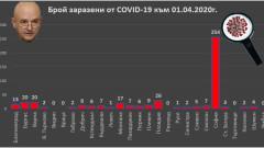 Още 10 положителни проби за коронавирус днес