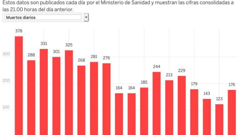 Испания прибави най-малко заразени с коронавирус за последните 2 месеца