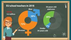 72% от учителите в ЕС са жени, България трета