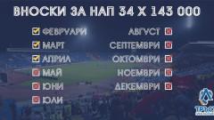 Левски събра вноската към НАП за месец април