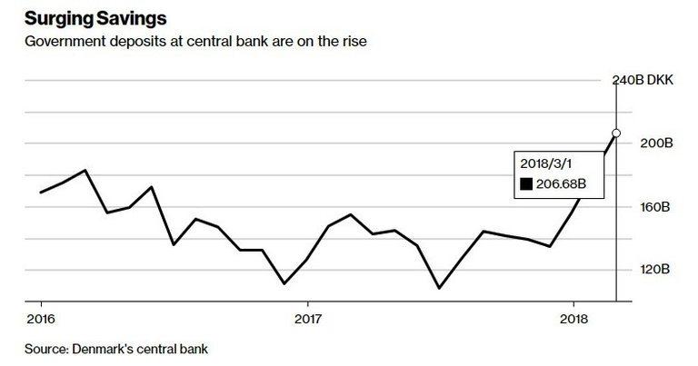 Правителствените депозити в централната банка се увеличават