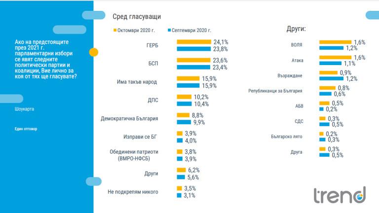 Стабилни политически нагласи отчита Тренд: 5 партии в НС и 2 с шанс