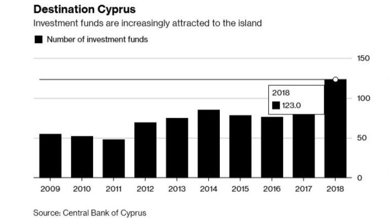 Инвестиционните фондове в Кипър се увеличават драстично в последните години