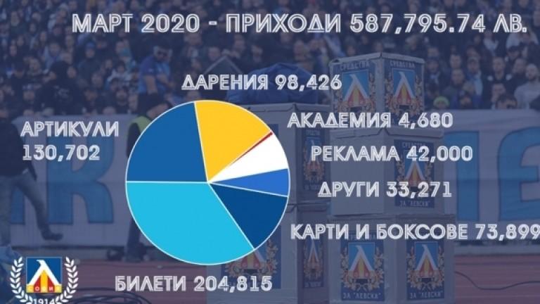 В Левски отчетоха: Приходите за март са 587,795.74 лева
