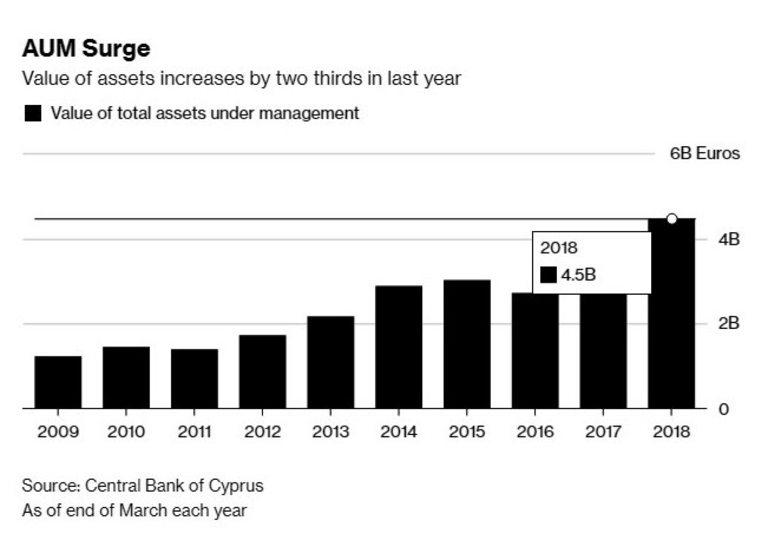 Активите на фондовете стигнаха €4.5 милиарда