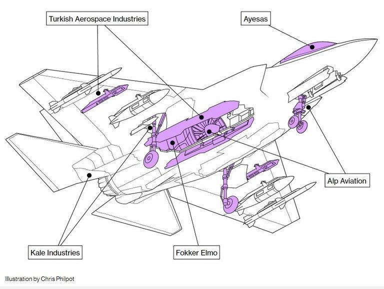 Турски компании правят ключови компоненти за изтребителите F-35