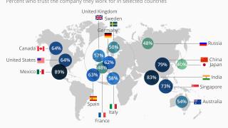 В кои държави хората имат най-много доверие на компанията, в която работят?